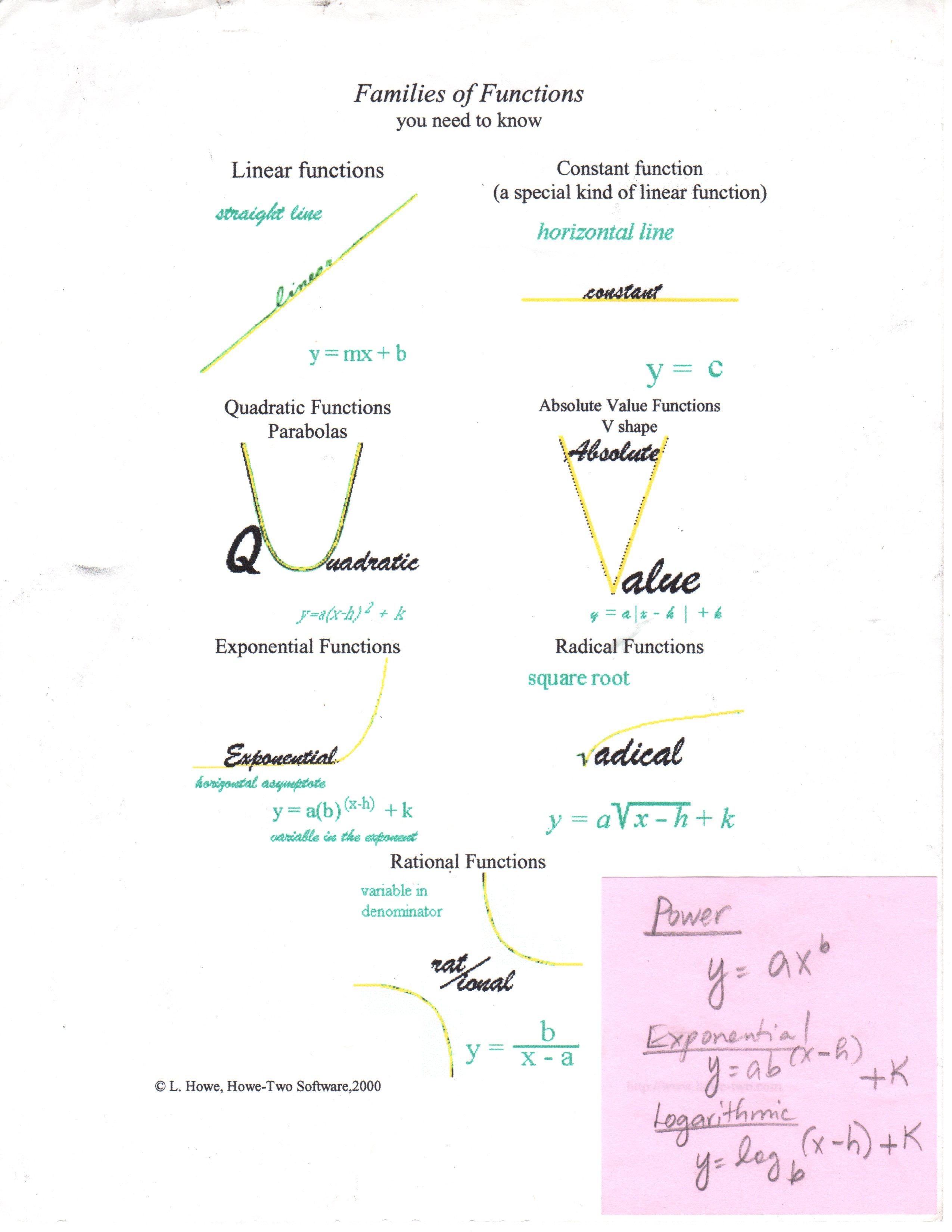 Blaske Guia Algebra 2 – Algebra Functions Worksheets