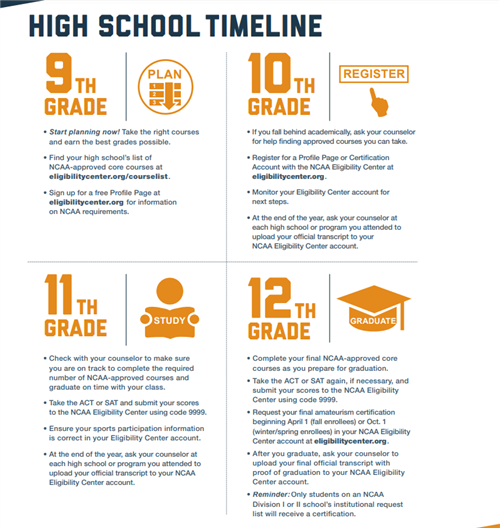 NCAA by grade timeline