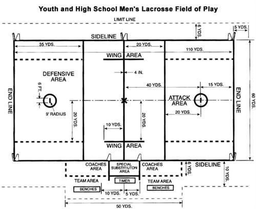 Lacrosse Men S Vmhs Men S Lacrosse Field Dimensions