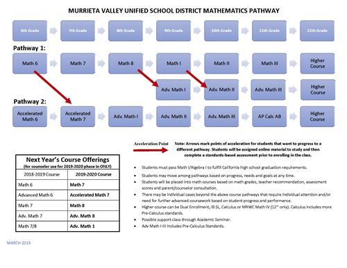 Math / 6-12 Math Pathway