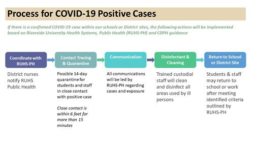 Process for positive cases